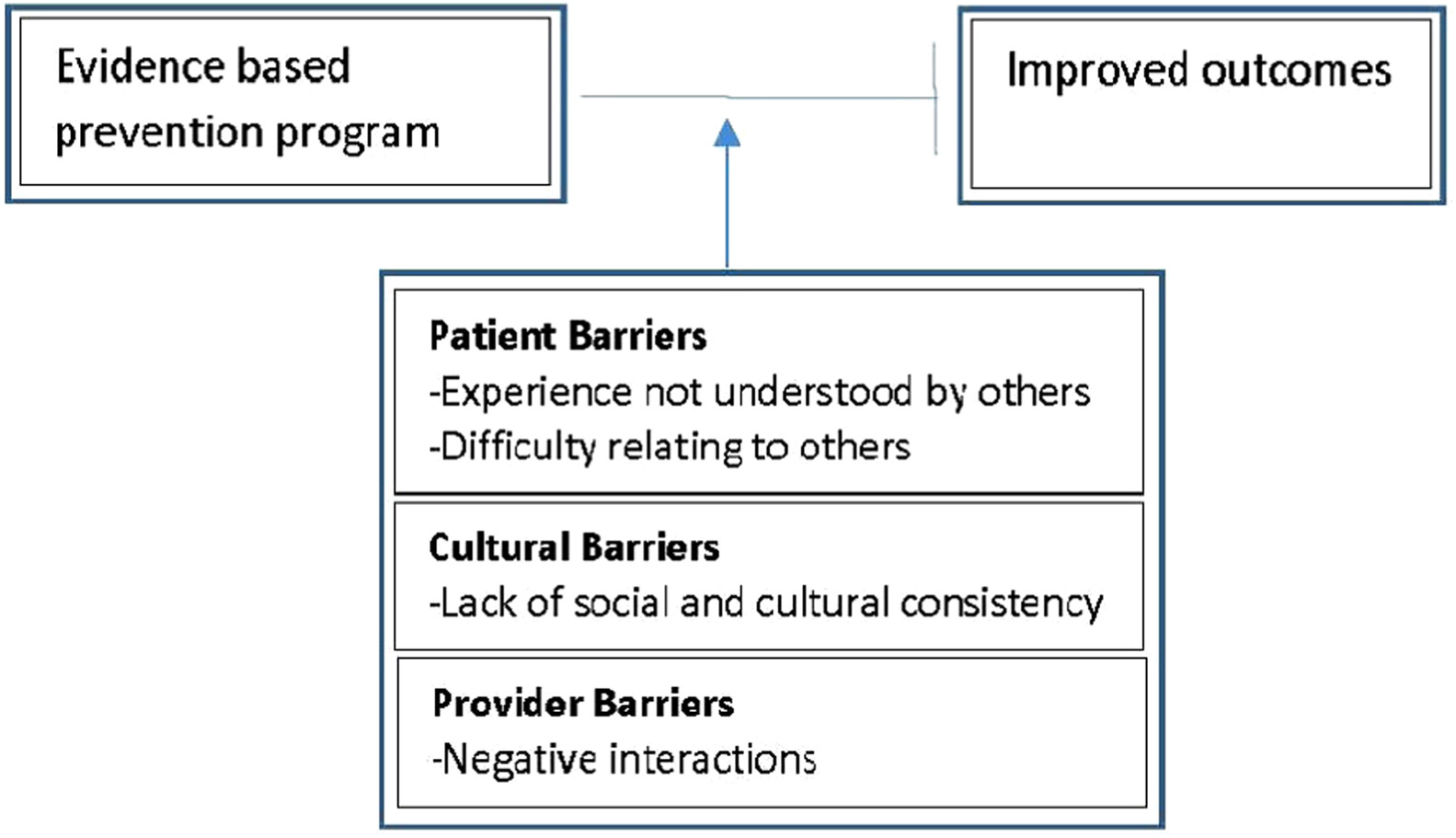 Effective Self-Management Interventions for Patients With Lupus